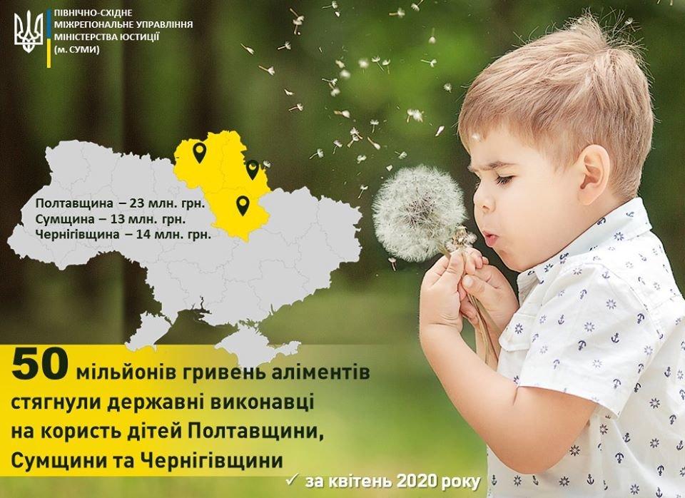 В квітні боржники по аліментах виплатили своїм дітям на Чернігівщині більше 10 млн грн, фото-1