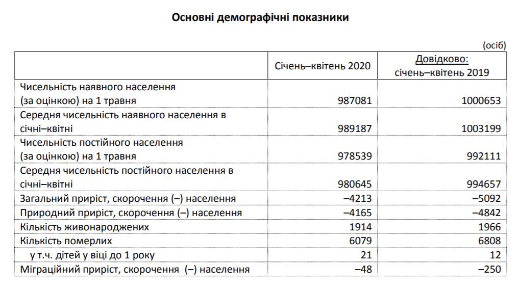 Вже далеко не мільйон: жителів Чернігівщини стало ще менше, фото-1