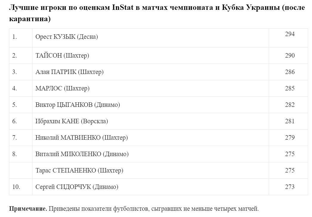 """Півзахисник """"Десни"""" став найкращим гравцем УПЛ після карантину за даними InStat, фото-2"""