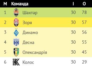 """""""Десна"""" програла чемпіону України """"Шахтарю"""" та втратила другу лігочемпіонівську сходинку, фото-2"""