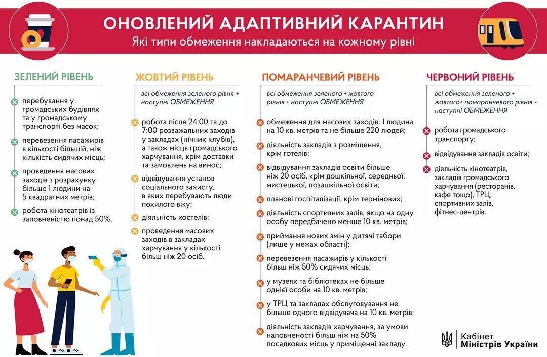Чернігівщина в новому карантинному зонуванні: один з райцентрів опиниться в червоній зоні, фото-3
