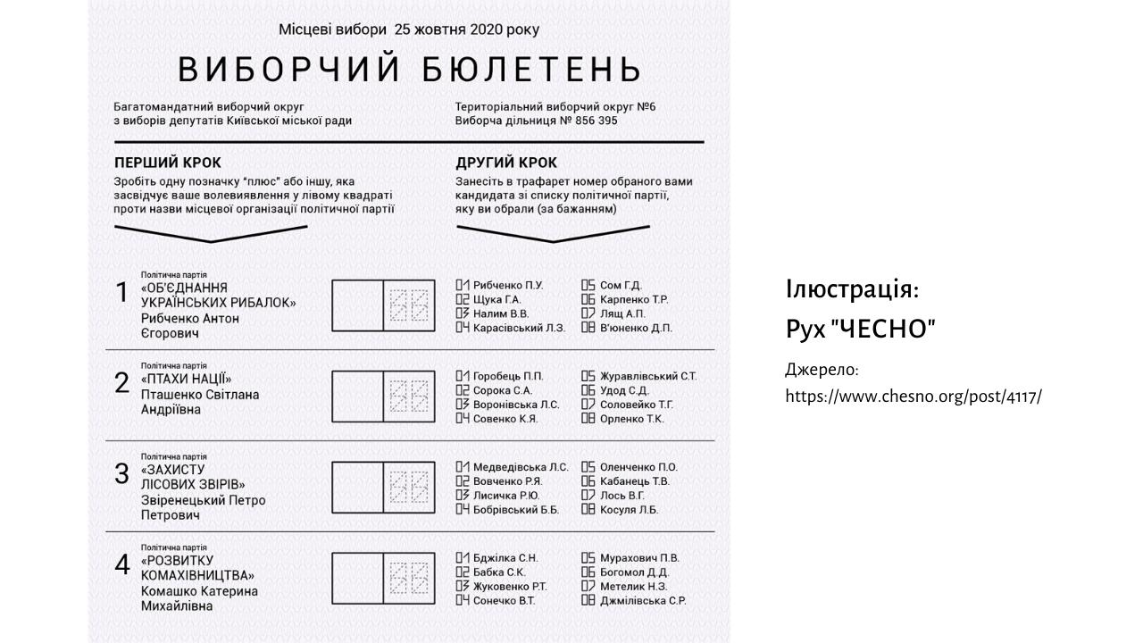 Вибори-2020 у Чернігові: незвичні бюлетені і складна математика, фото-1