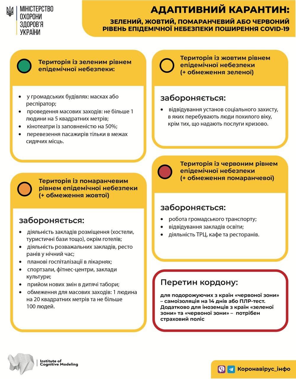 """З понеділка на Чернігівщині вже не буде """"червоних"""" епідемічних зон, фото-1"""