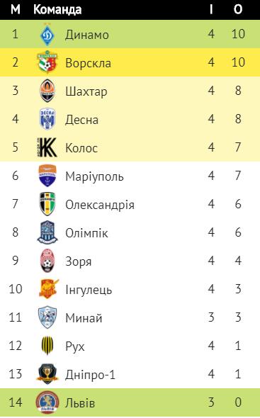 """""""Десна"""" здобула свою першу перемогу в новому сезоні при рідних вболівальниках, фото-1"""