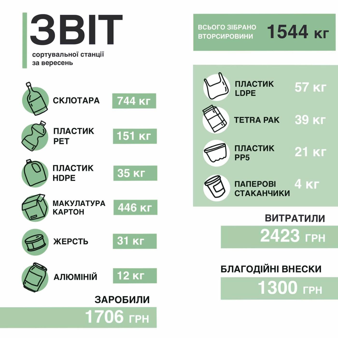 Сміття перетворюється у гроші: за вересень сортувальна станція у Чернігові заробила більше ніж 1500 грн, але цього не достатньо, фото-1