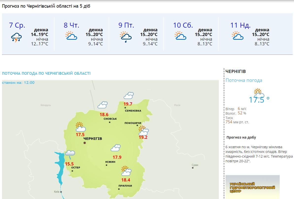 Перший рівень небезпеки: завтра у Чернігові та області очікуються сильні дощі та грози, фото-2