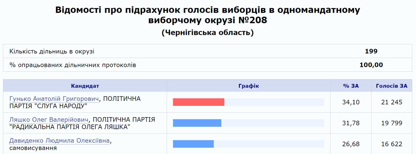 """Ляшко програв вибори """"слузі"""" Гуньку: оброблено 100% протоколів, фото-1"""