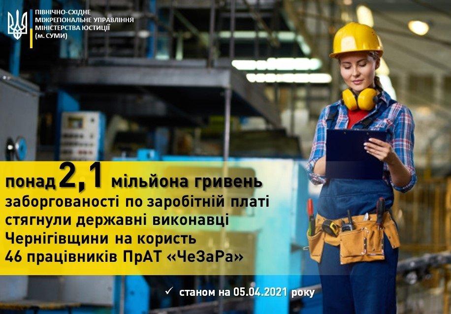 46 чернігівцям повернули борги по зарплаті на 2 мільйони гривень, фото-1